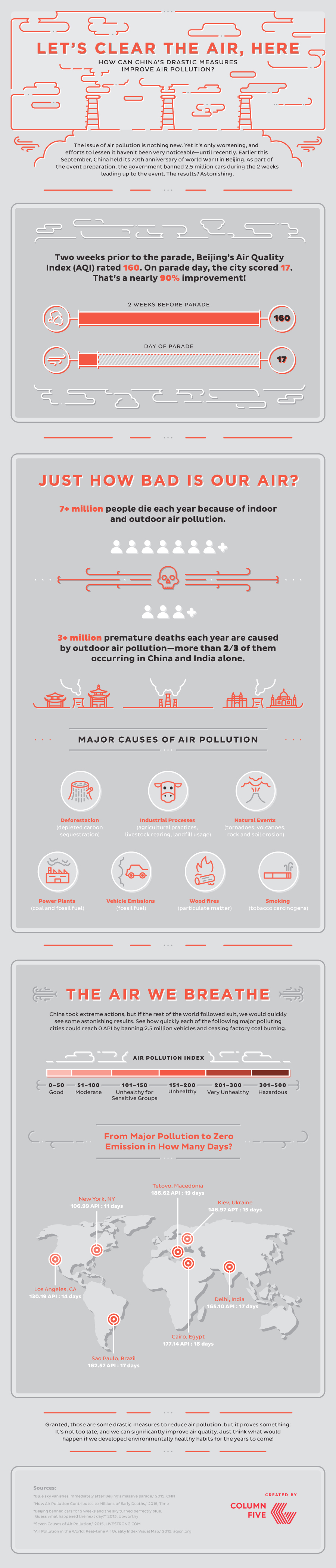 china's air pollution infographic
