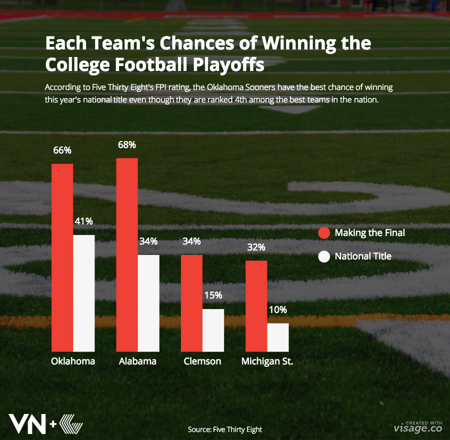 College Football Playoffs Infographic