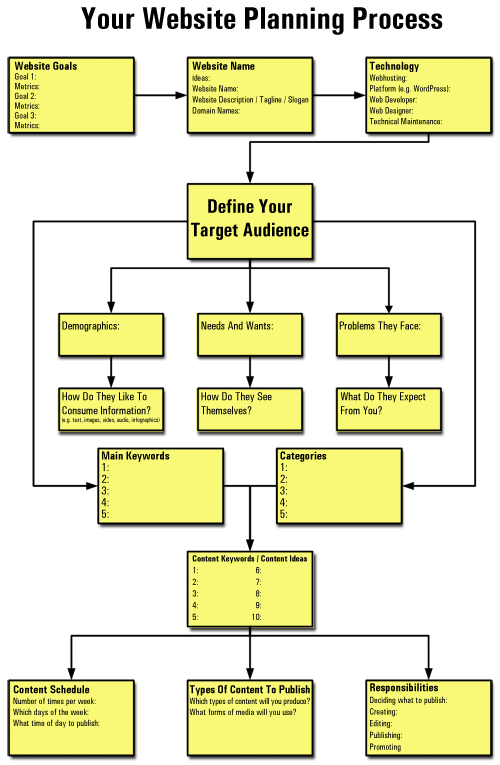How To Plan Your Website: A Comprehensive Guide For Business ...