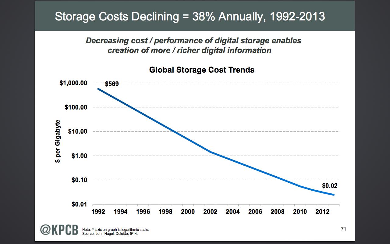 meeker-storage-costs-declining