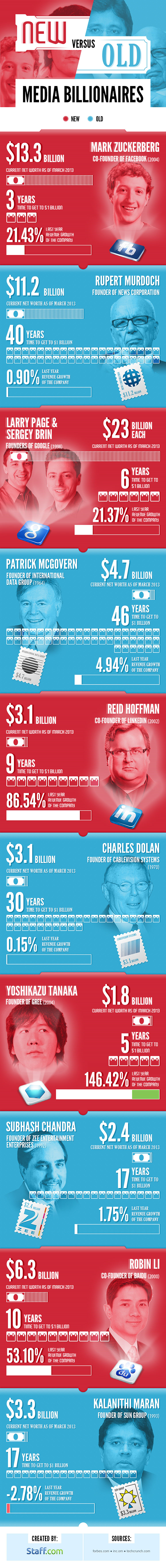 Staff.com presents New vs Old Media Billionaires - Infographic