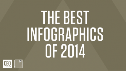 The 5 Best Leadership Infographics Of 2014   CEO.com