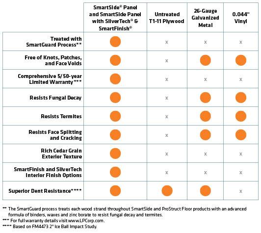 Innovative Lp Smartside Panel Lap Siding Amp Trim Options