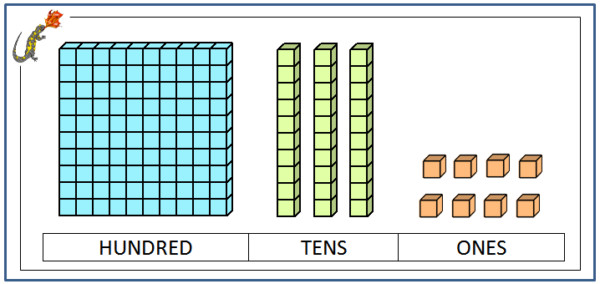 Base 10 blocks worksheets 3rd grade