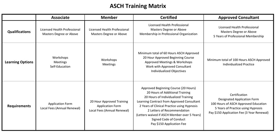 ASCH Training Matrix