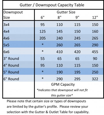 Gutter and Downspout Capacity Table