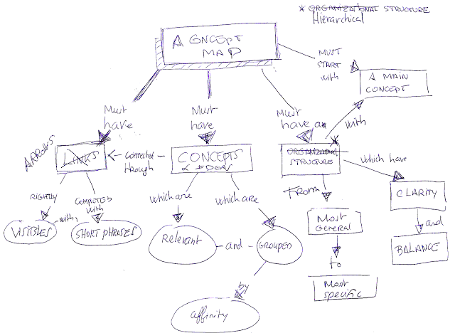 Xmind blog how to build a concept map using xmind ccuart Images
