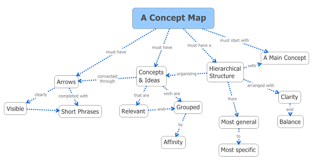 XMind Blog: How to build a Concept Map using XMind