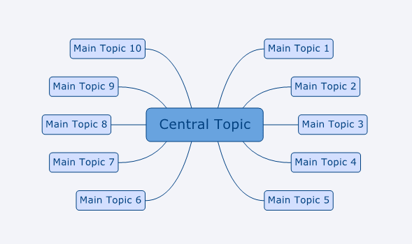 Xmind Blog The Mind Map Structures In Xmind