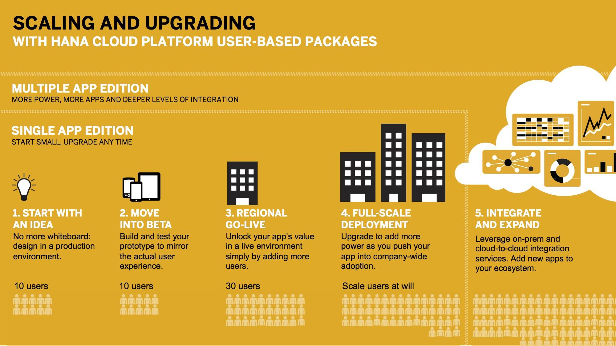 Review: SAP HANA Cloud Platform - YourDailyTech