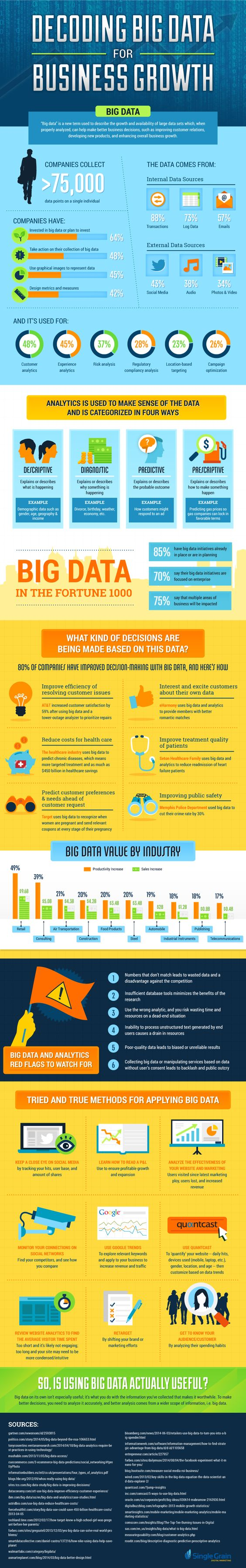 Decoding Big Data for Business Growth - YourDailyTech
