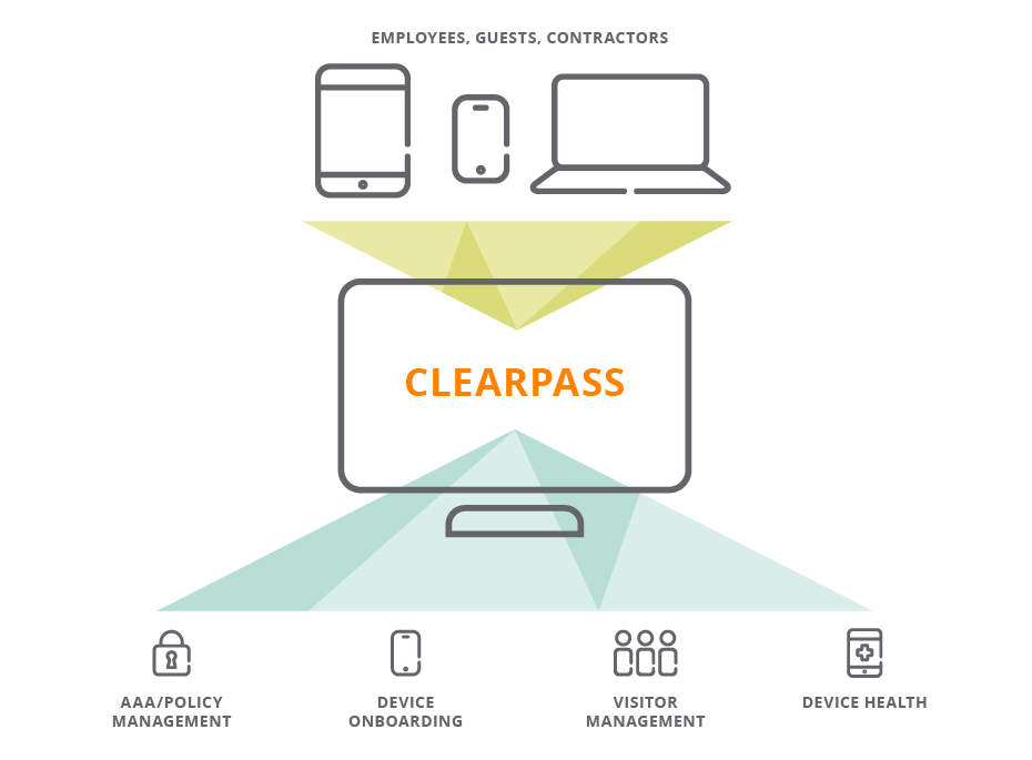 Review: Aruba Networks ClearPass Policy Manager - YourDailyTech