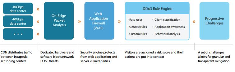 Review: Imperva DDoS Protection - YourDailyTech