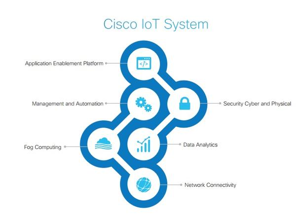 Review: Cisco IoT Systems - YourDailyTech