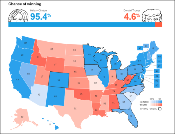 2016 Presidential Election: Did Big Data Just Get Lazy? - YourDailyTech
