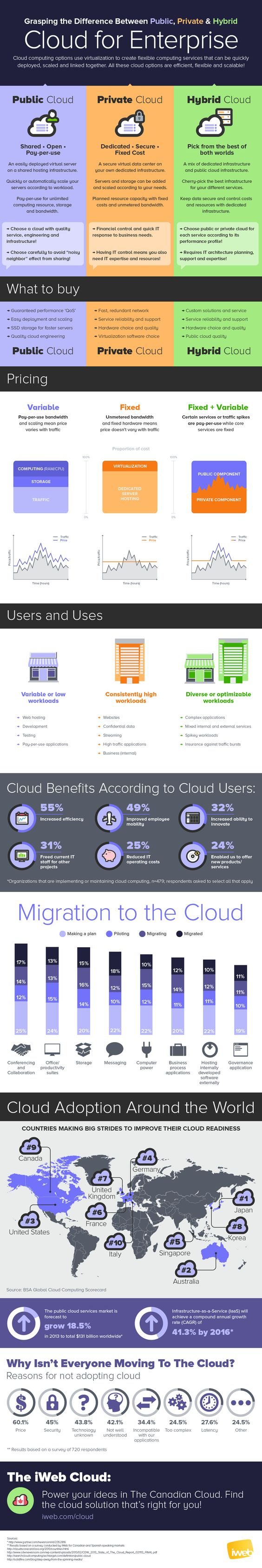 [InfoGraphic] Grasping the Difference Between Public, Private & Hybrid Cloud for Enterprise - YourDailyTech