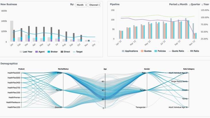 Logi Analytics: OEM Phone Sales Analytics Example - YourDailyTech