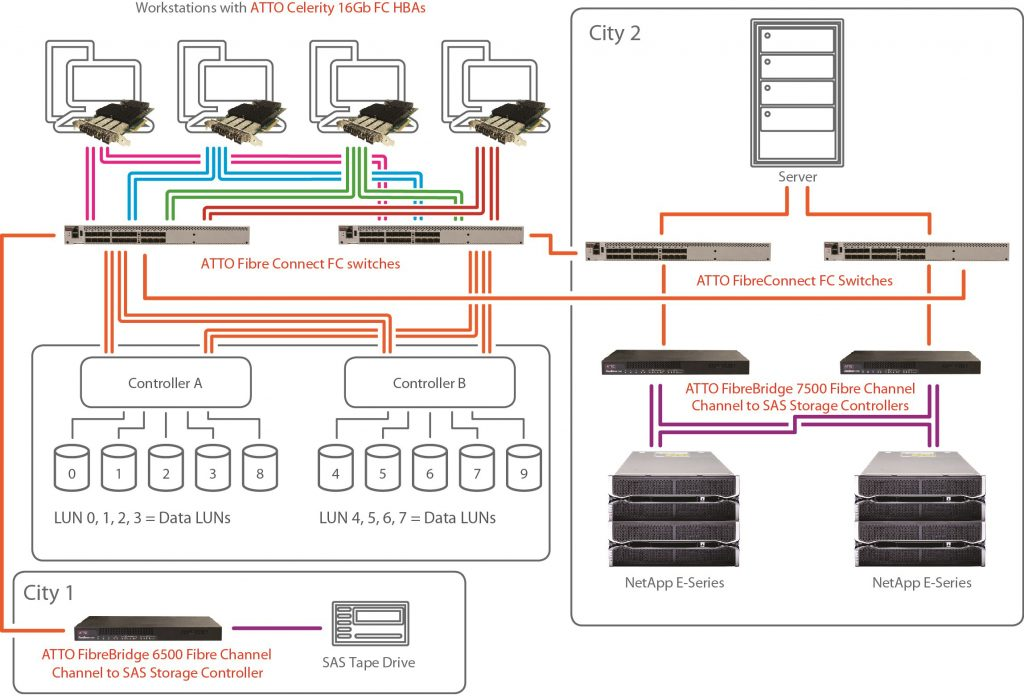 YourDailyTech: A diagram of how ATTO Celerity™ 16Gb Fibre Channel Gen 6 HBA works with NetApp E-Series