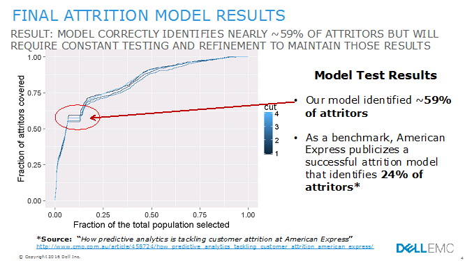 Figure 4 Final Attrition Model Results