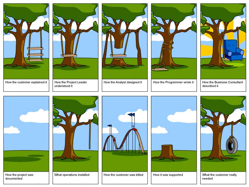 Tree Swing Software Engineering