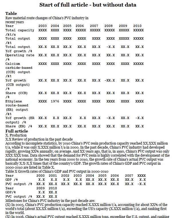 China PVC raw material capacity & production