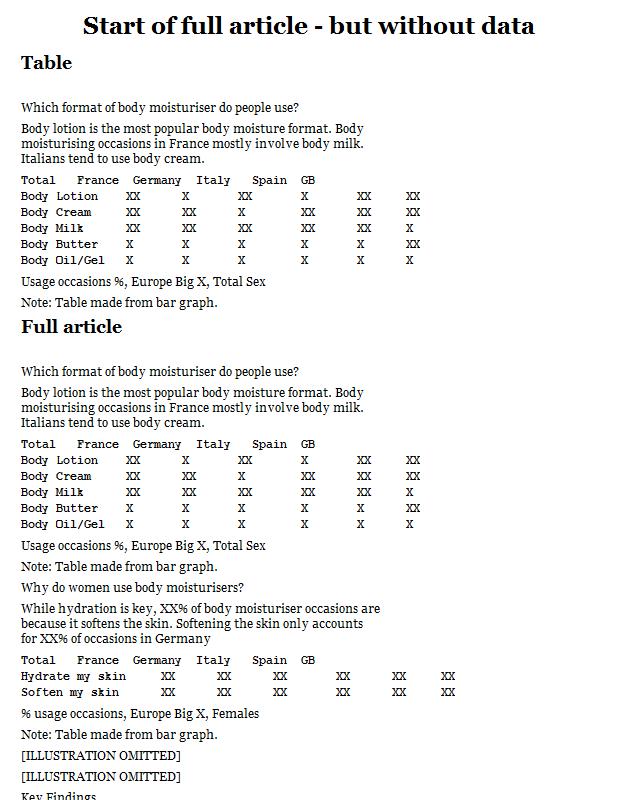 European body moisturizer usage