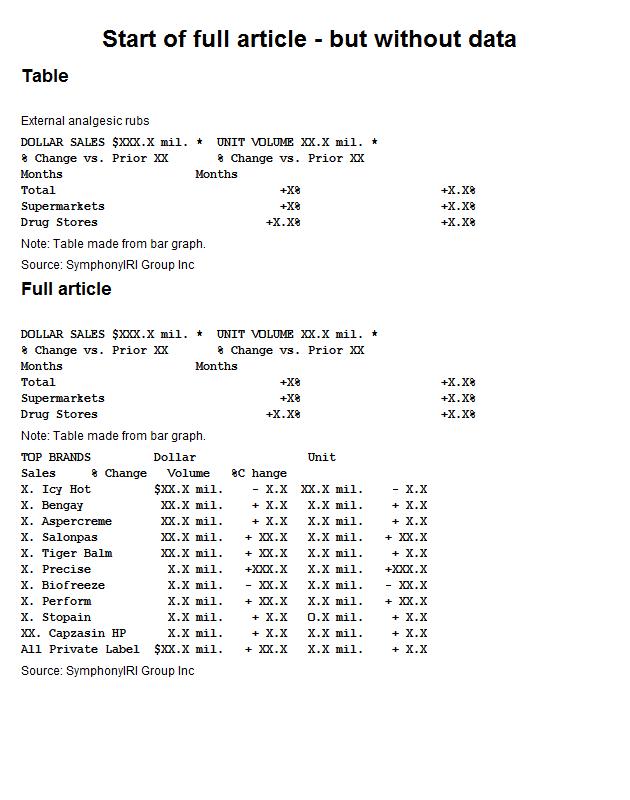 US retail sales of external analgesics