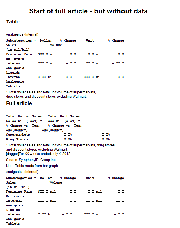Internal analgesics retail sales by subcategory