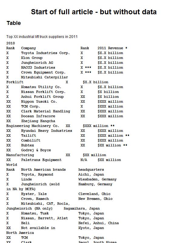 Global top industrial lift truck suppliers