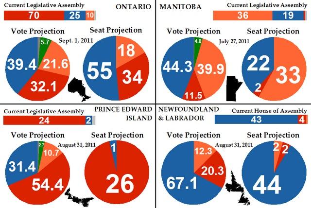 Main Provincial Chart