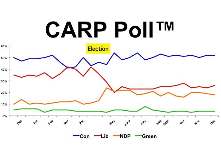the carp poll dec 6 slide