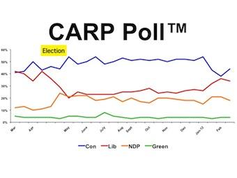 The CARP Poll Chart