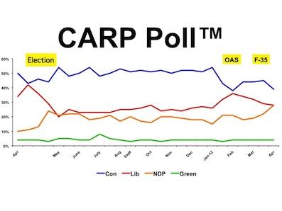 CARP Poll Graph apr 3 small