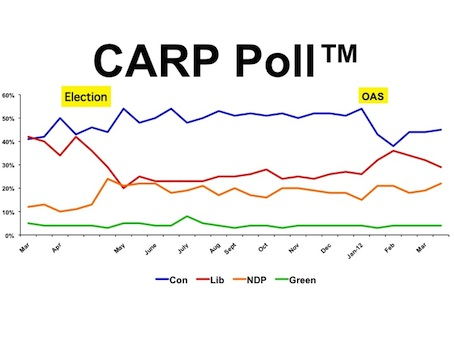 The CARP Poll Graph Apr 3
