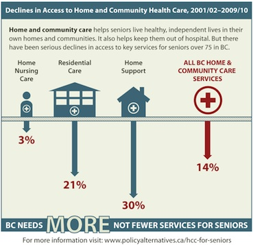 declines-in-access-to-home-and-community-care-web