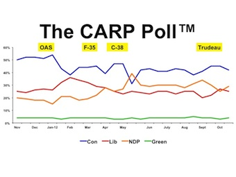 The CARP Poll Graph Nov 2