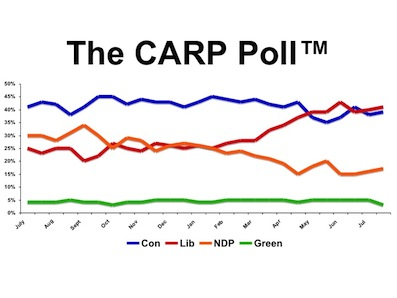 Poll Graph July 26, 2013