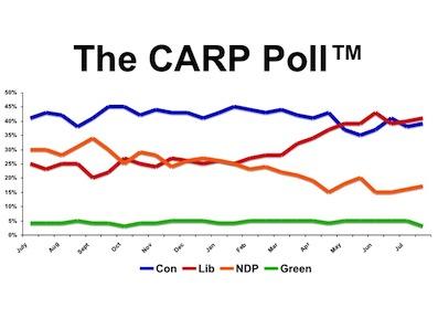 Poll Graph July 26, 2013