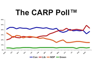 The CARP Poll Graph