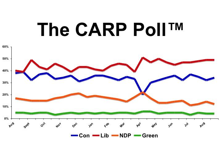 CARP Poll