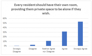 Poll Chart_Every resident...own room LTC