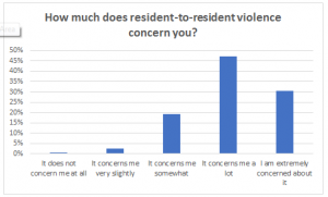 Poll Chart_How much does resident violence LTC