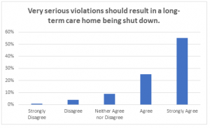 Poll Chart_Very serious violations_LTC