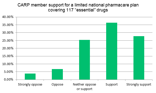 pharma6