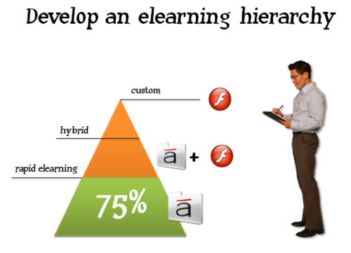 The Rapid E-Learning Blog - develop an elearning strategy
