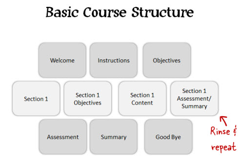 The Rapid E-Learning Blog - course content areas