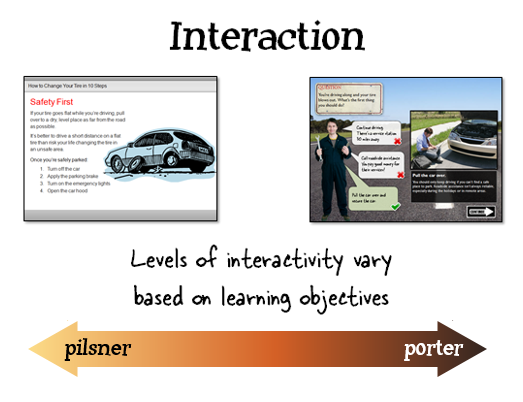The Rapid E-Learning Blog - what level of interactivity do you require