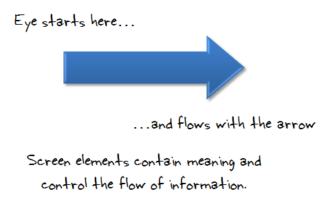 The Rapid E-Learning Blog - control the flow and meaning of information in your elearning course