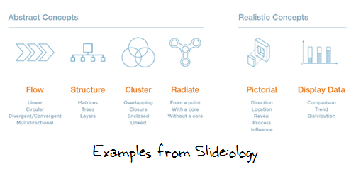 The Rapid E-Learning Blog - good examples from the Slide:ology book
