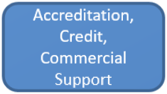 Accreditation Credit and Commercial Support